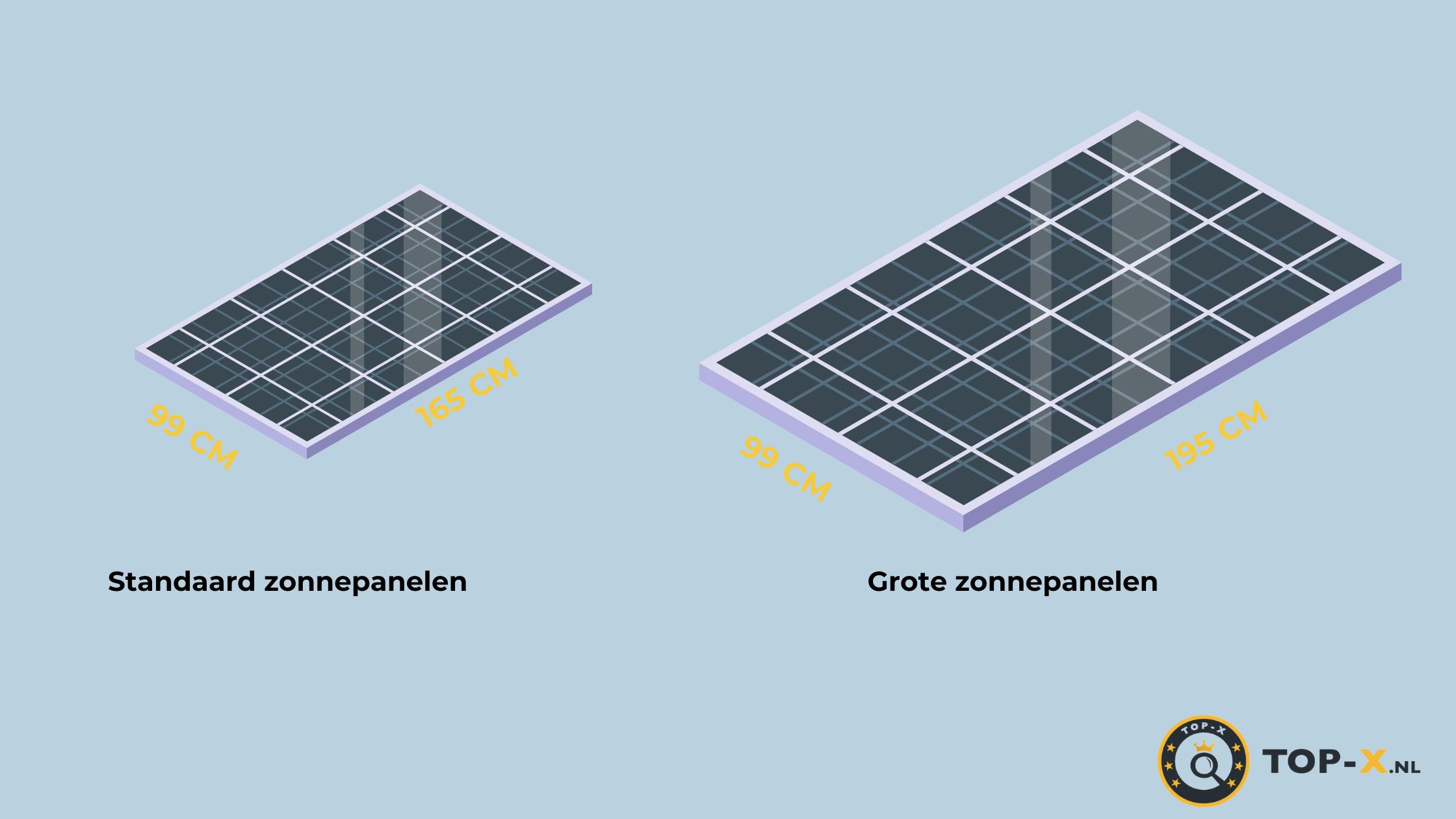 Afmeting PV zonnepaneel